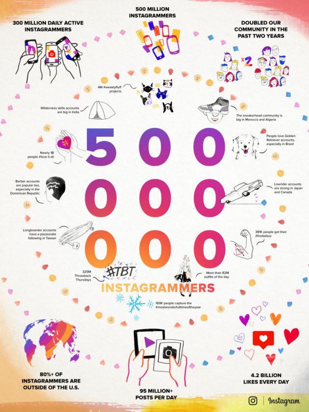 Instagram_500_million_users